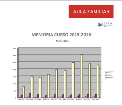 Memoria curso 2015-2016